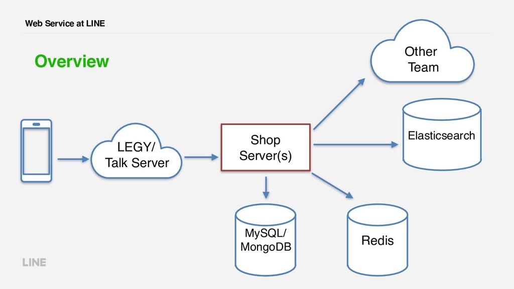 Web Service at LINE Overview Shop Server(s) MyS...