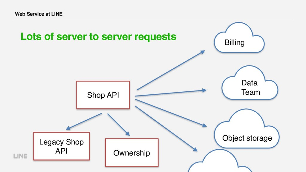 Web Service at LINE Lots of server to server re...