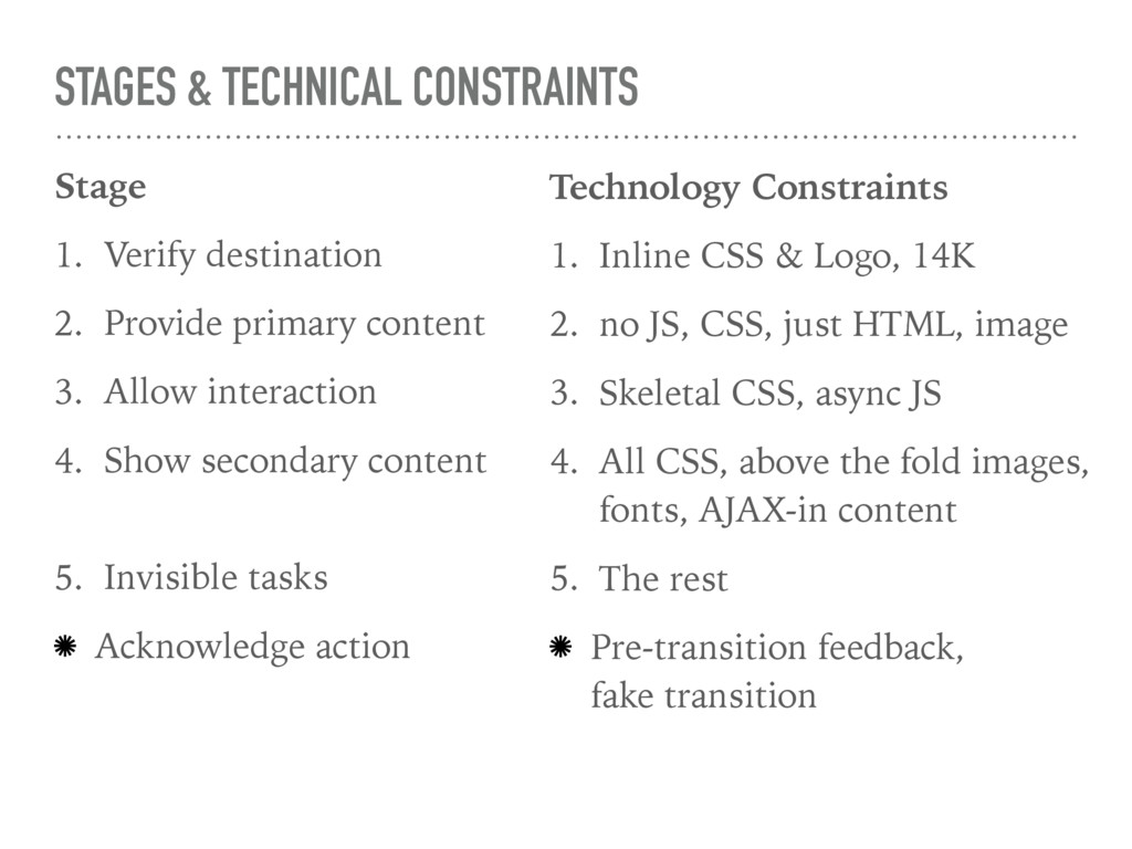 STAGES & TECHNICAL CONSTRAINTS Stage 1. Verify ...