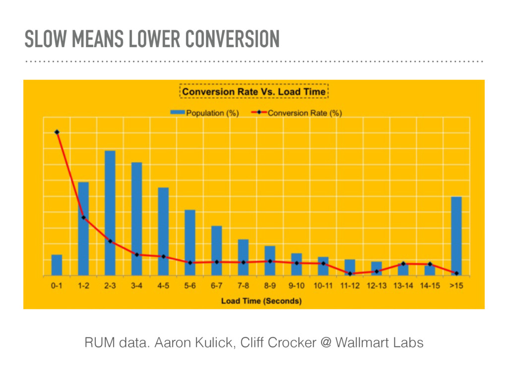 SLOW MEANS LOWER CONVERSION RUM data. Aaron Kul...