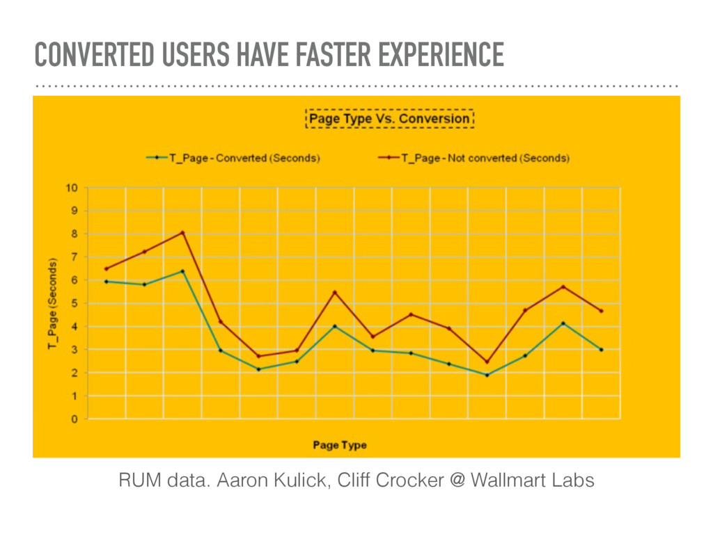 CONVERTED USERS HAVE FASTER EXPERIENCE RUM data...