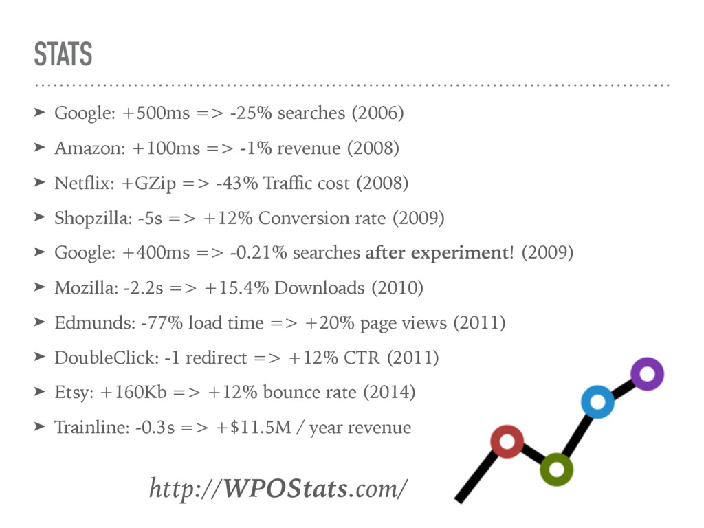 STATS ➤ Google: +500ms => -25% searches (2006) ...