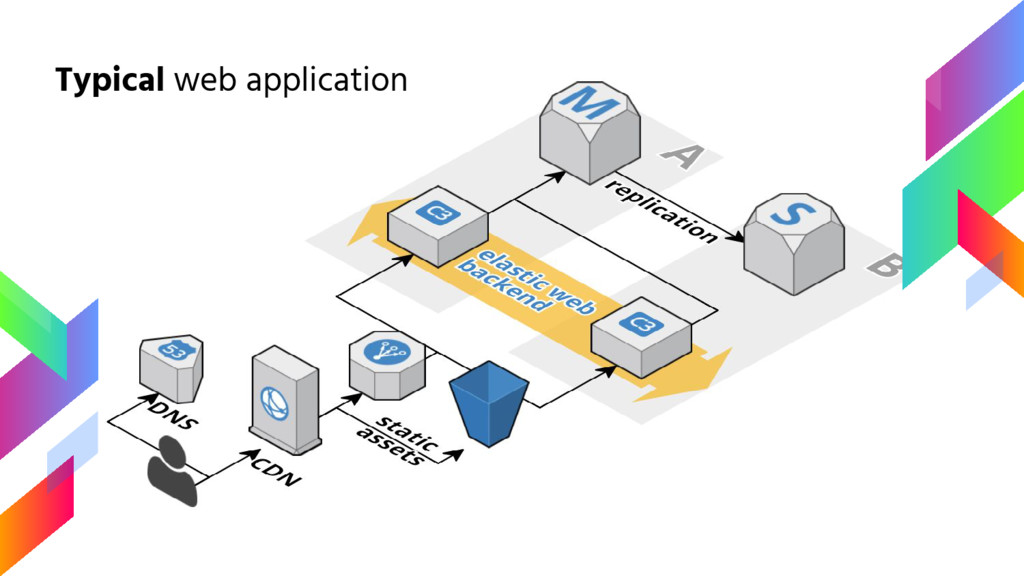Typical web application