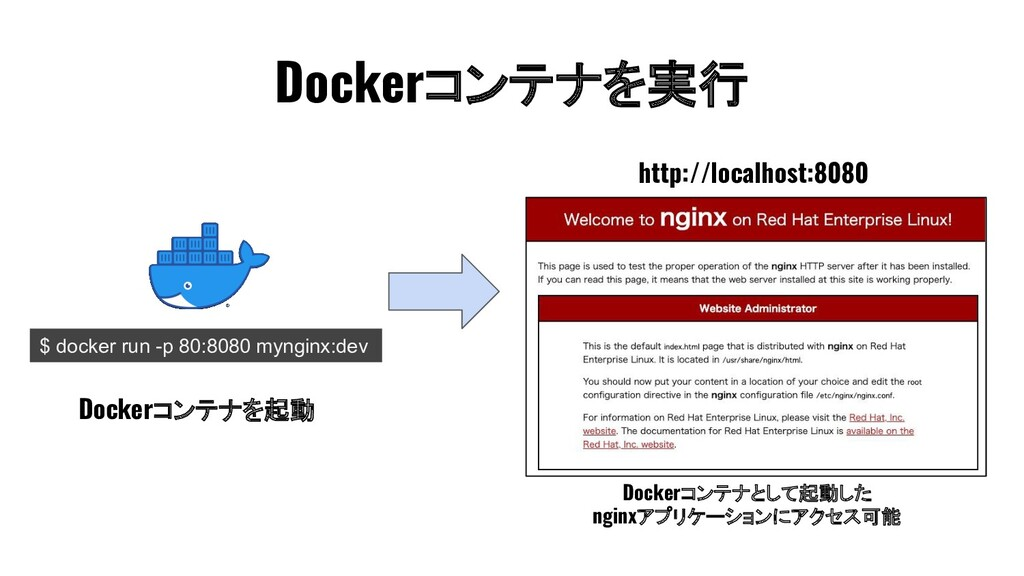 Dockerコンテナを実行 $ docker run -p 80:8080 mynginx:d...
