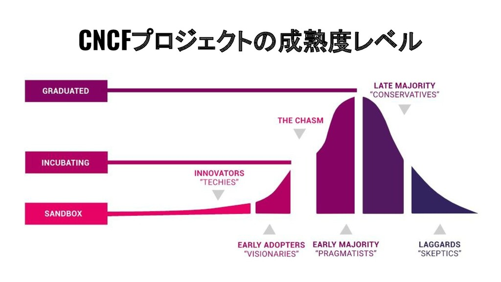 CNCFプロジェクトの成熟度レベル