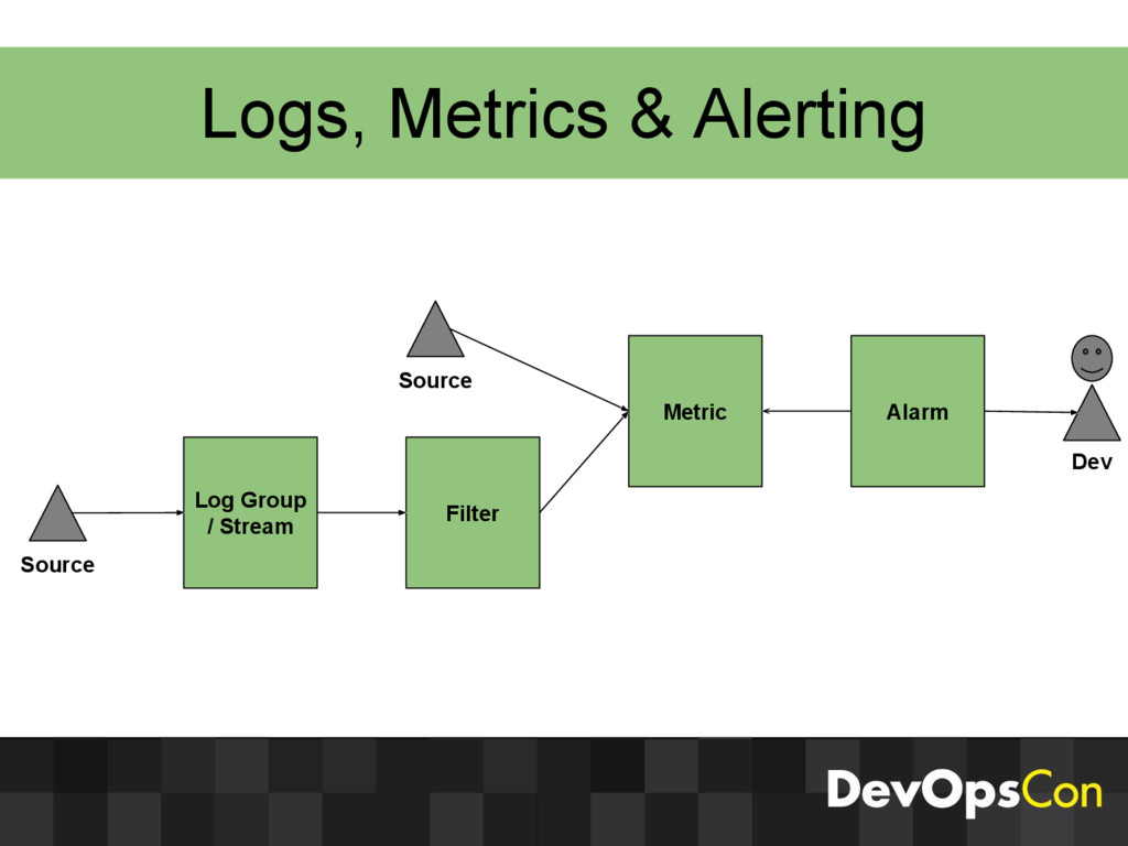 Logs, Metrics & Alerting Metric Alarm Filter De...
