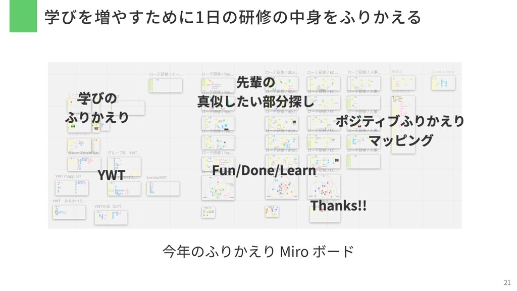 学びを増やすために1⽇の研修の中⾝をふりかえる 21 今年のふりかえり Miro ボード