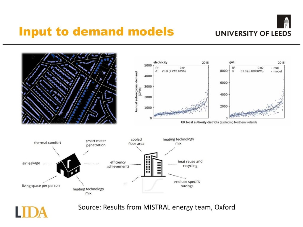 Input to demand models Source: Results from MIS...