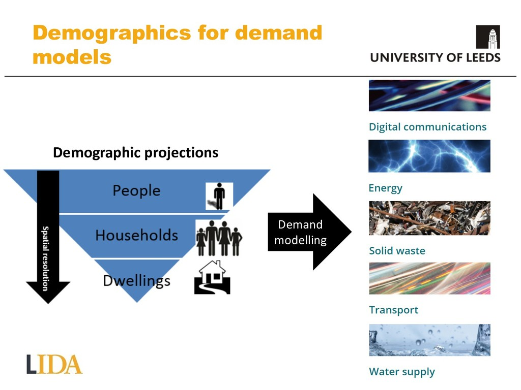 Demographics for demand models Demographic proj...