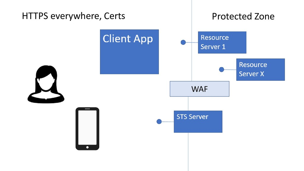 WAF HTTPS everywhere, Certs Protected Zone