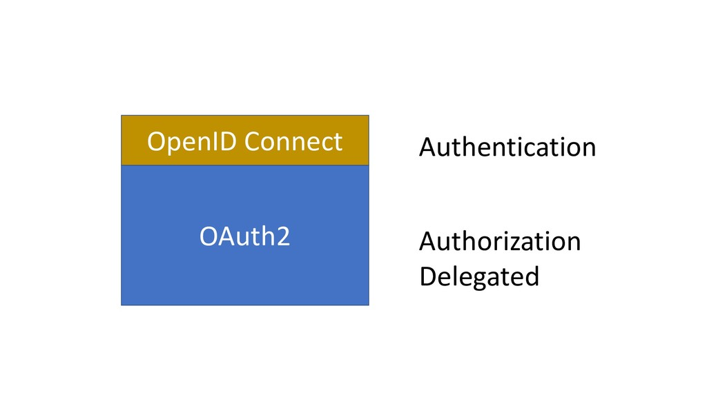 OAuth2 OpenID Connect Authentication Authorizat...