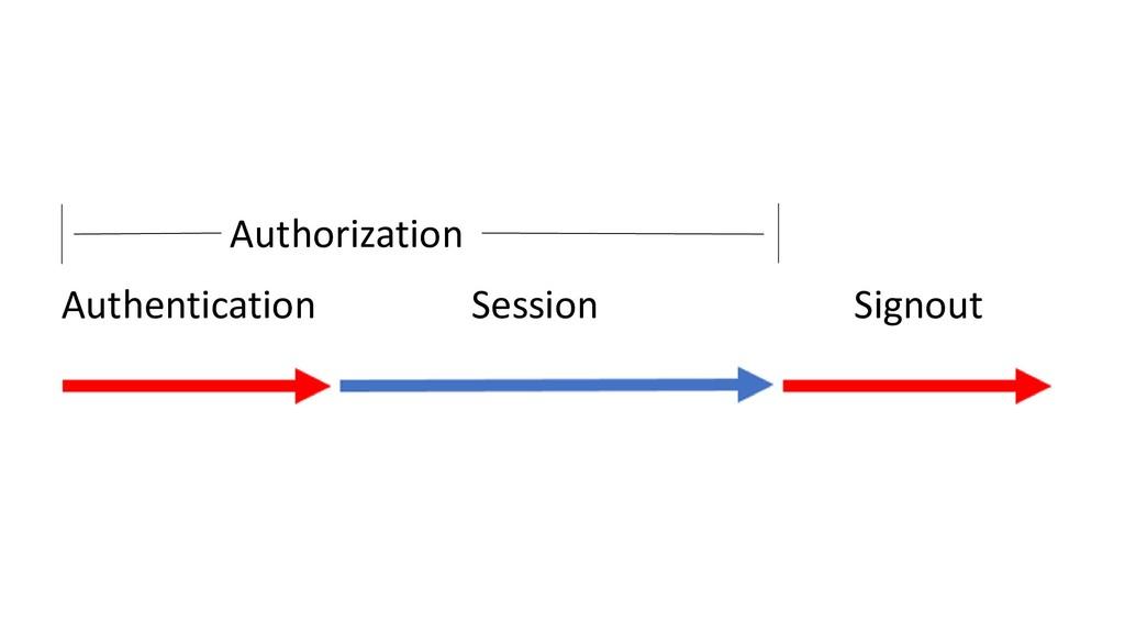 Authentication Authorization Signout Session