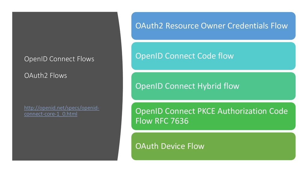 OpenID Connect Flows OAuth2 Flows http://openid...