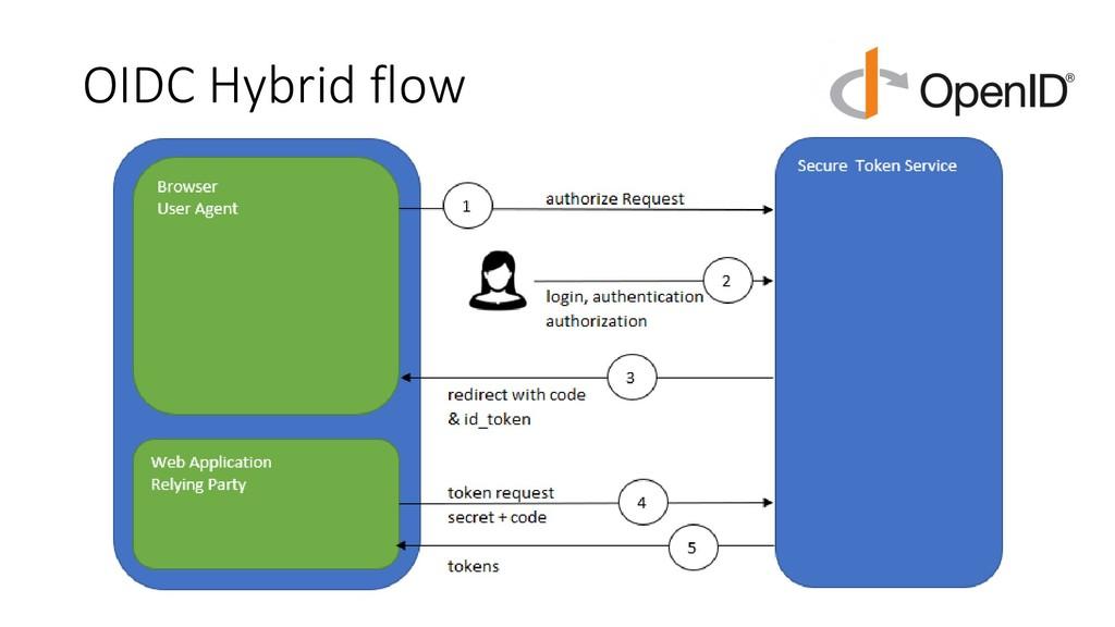 OIDC Hybrid flow