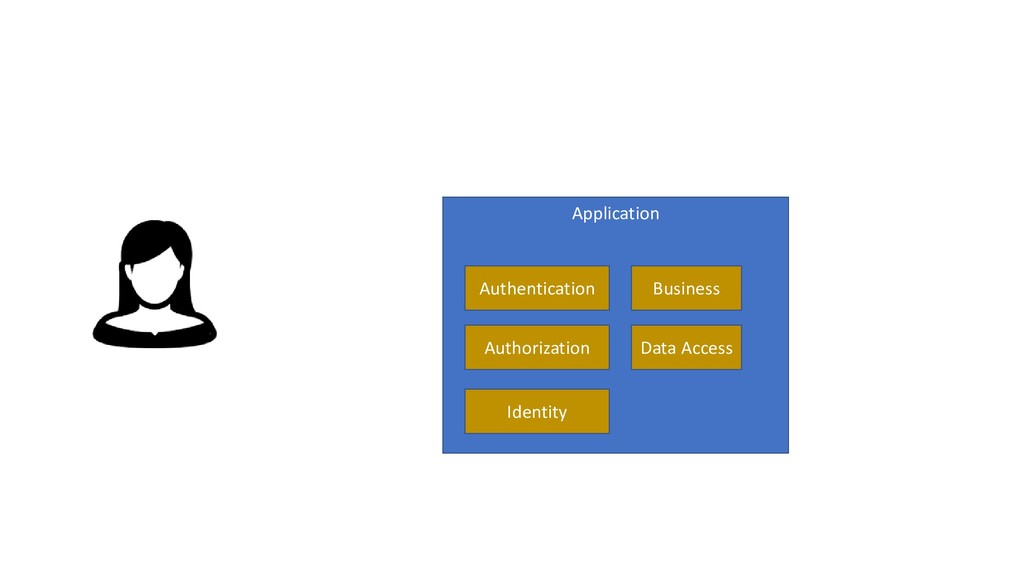 Application Authentication Business Data Access...