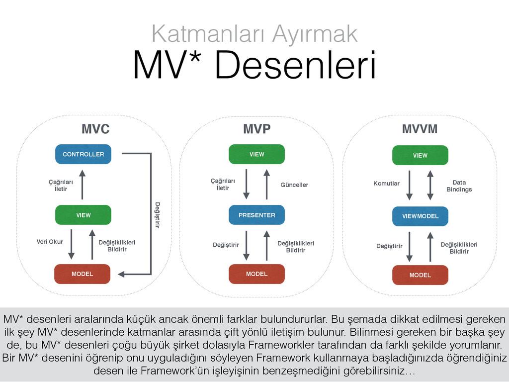 CONTROLLER MVC VIEW MODEL Veri Okur Değişiklikl...