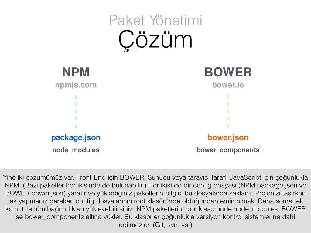 NPM BOWER npmjs.com bower.io package.json bower...