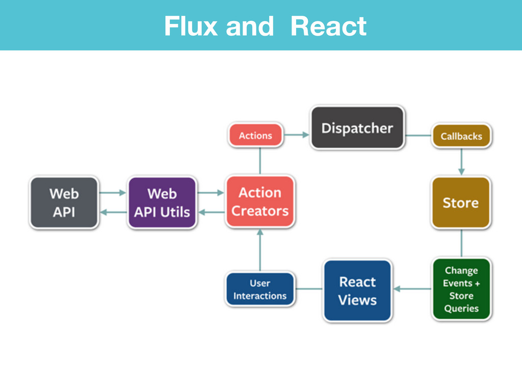 Flux and React