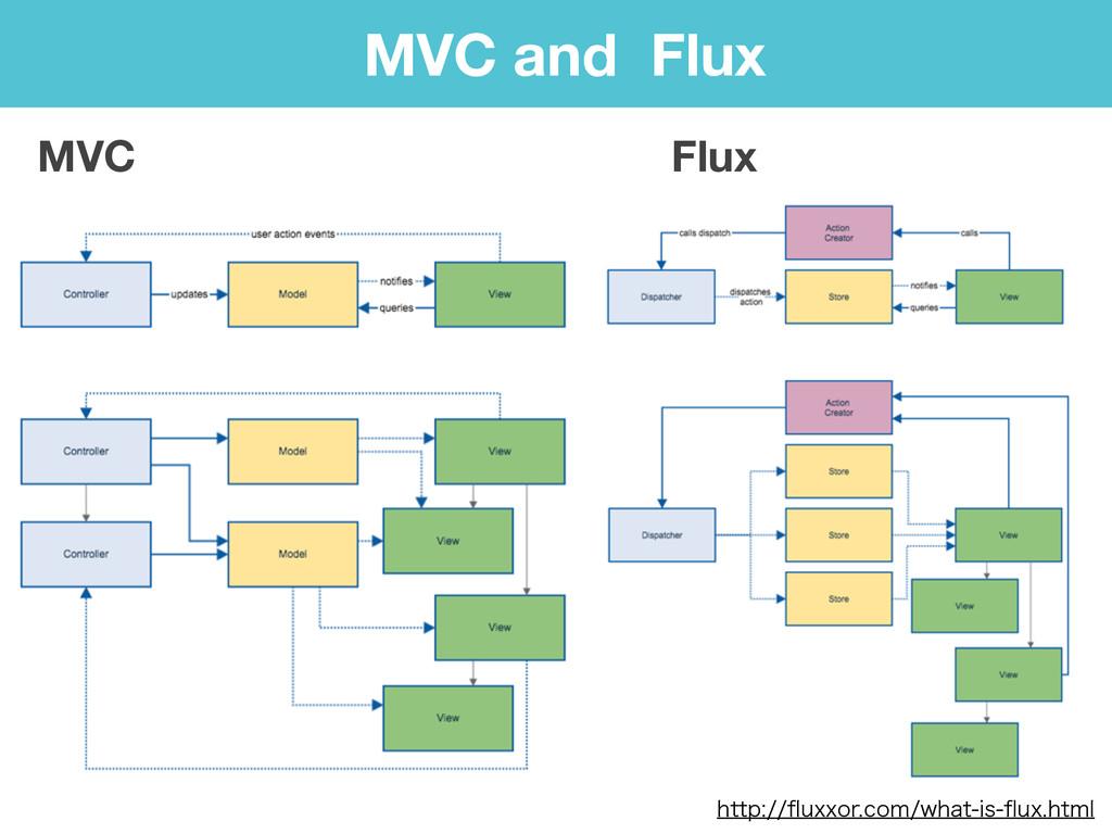 MVC and Flux MVC Flux IUUQqVYYPSDPNXIBUJT...
