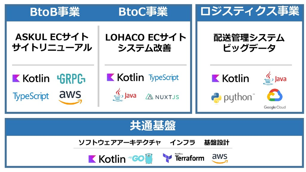 BtoC事業 ロジスティクス事業 共通基盤 配送管理システム ビッグデータ ASKUL ECサ...