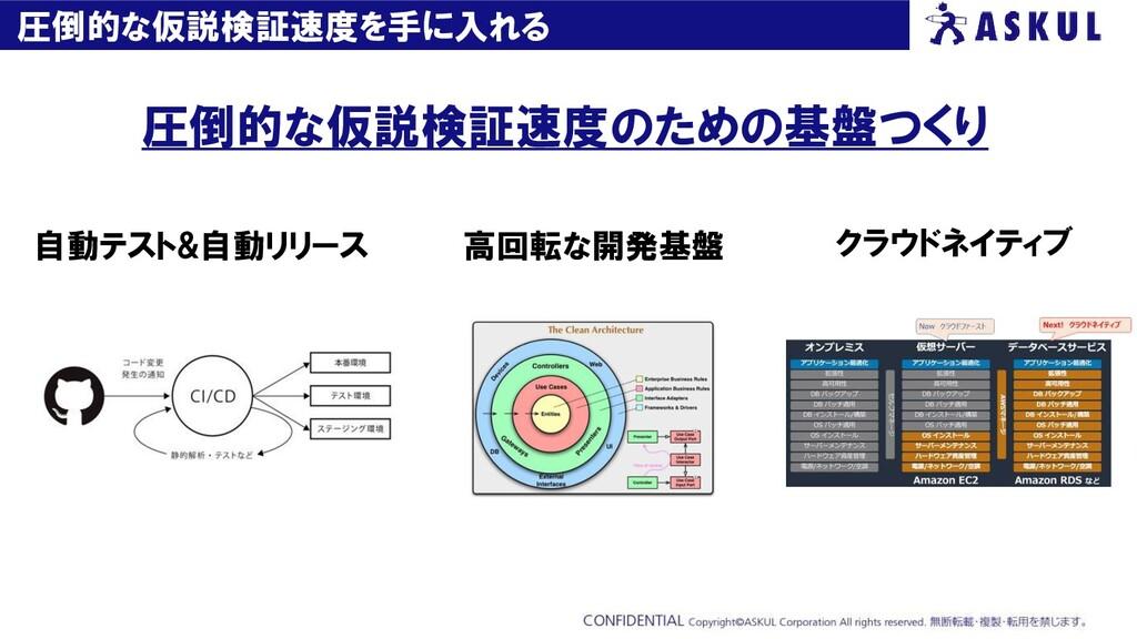 圧倒的な仮説検証速度を手に入れる 圧倒的な仮説検証速度のための基盤つくり 自動テスト&自動リリ...