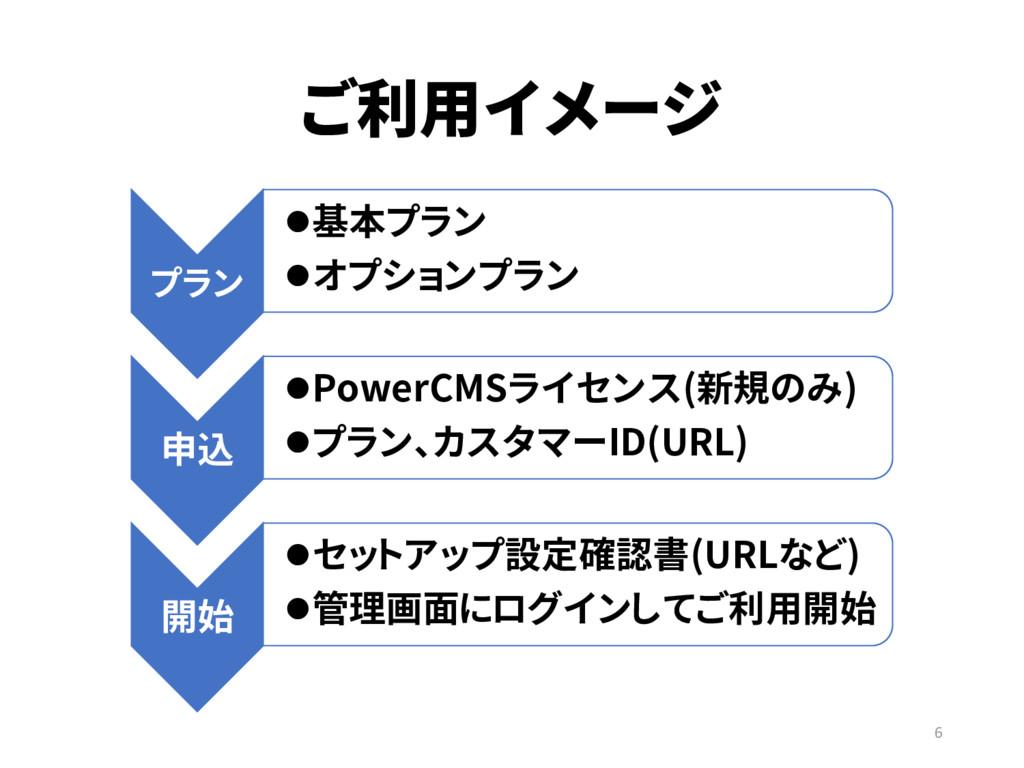 ご利用イメージ 6 プラン 基本プラン オプションプラン 申込 PowerCMSライセン...