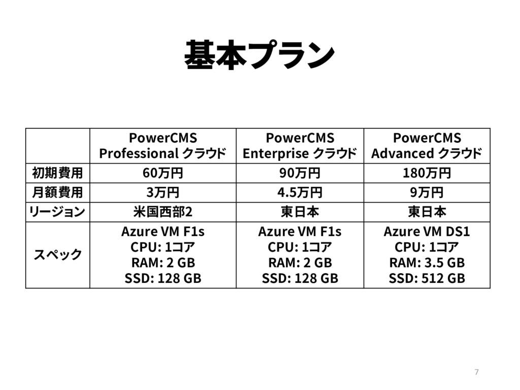 基本プラン 7 PowerCMS Professional クラウド PowerCMS Ent...