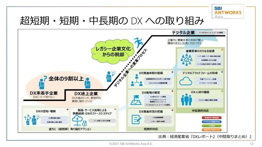 超短期・短期・中長期の DX への取り組み ©2021 SBI AntWorks Asia K...
