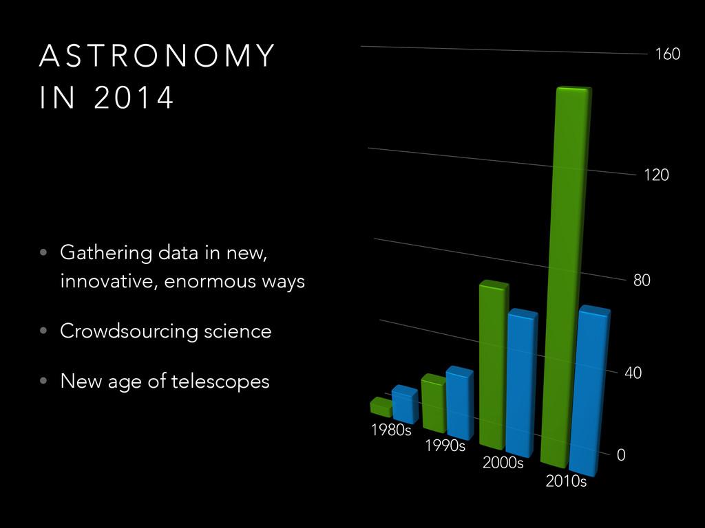 A S T R O N O M Y I N 2 0 1 4 • Gathering data ...
