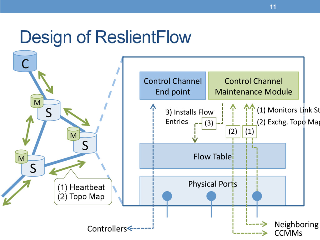 Design of ReslientFlow	