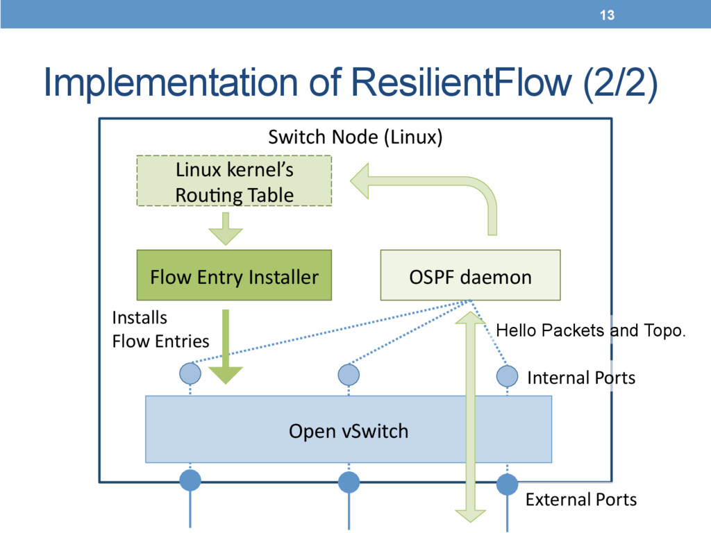 Implementation of ResilientFlow (2/2)	