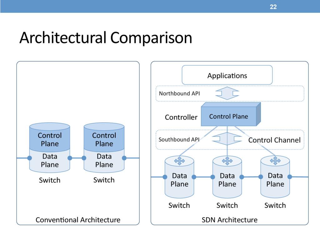 Architectural Comparison Control Plane  Da...