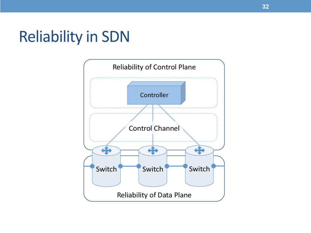 Reliability of Control Plane  Reliability ...