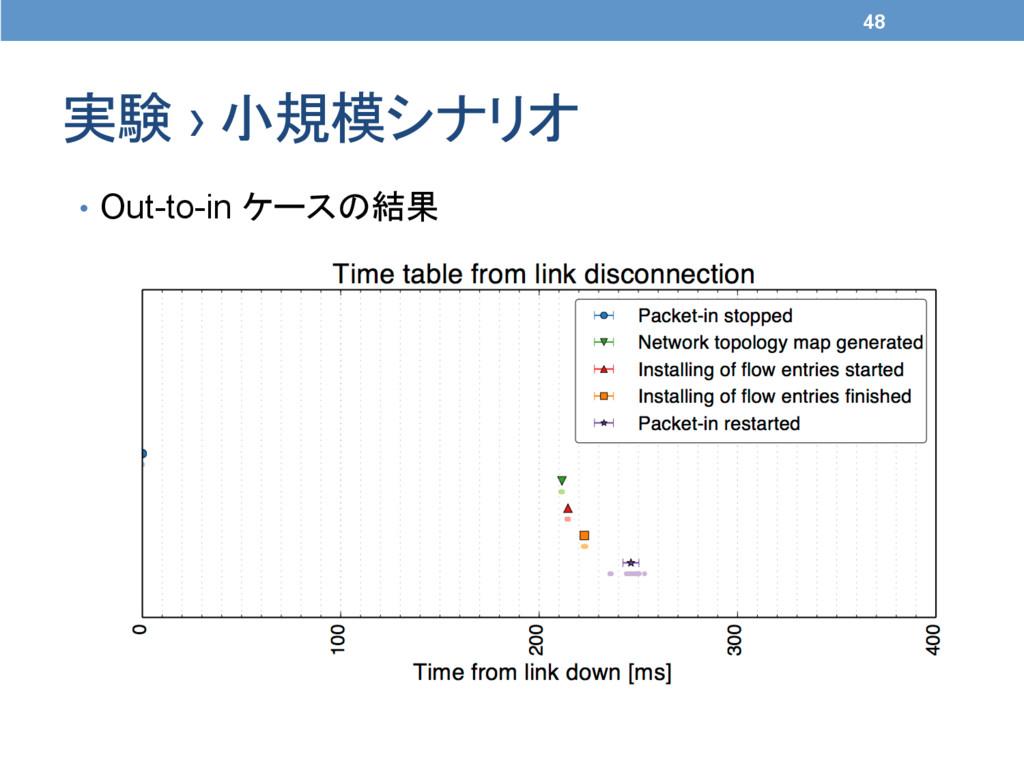 実験 › 小規模シナリオ 48 • Out-to-in ケースの結果