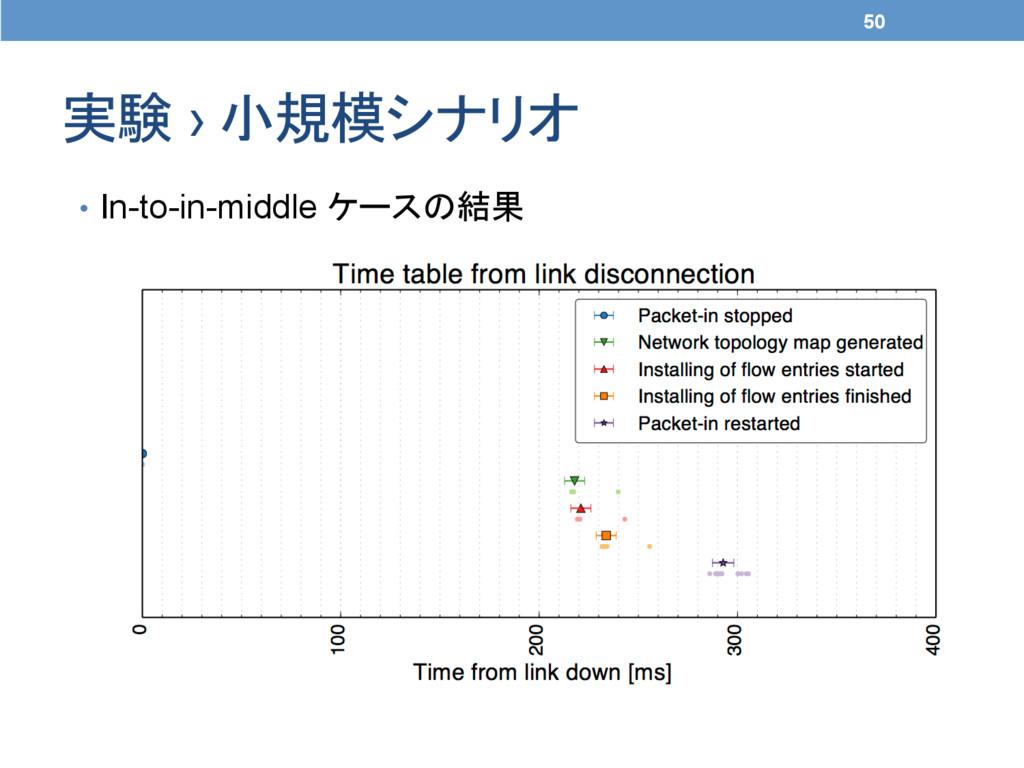 実験 › 小規模シナリオ 50 • In-to-in-middle ケースの結果