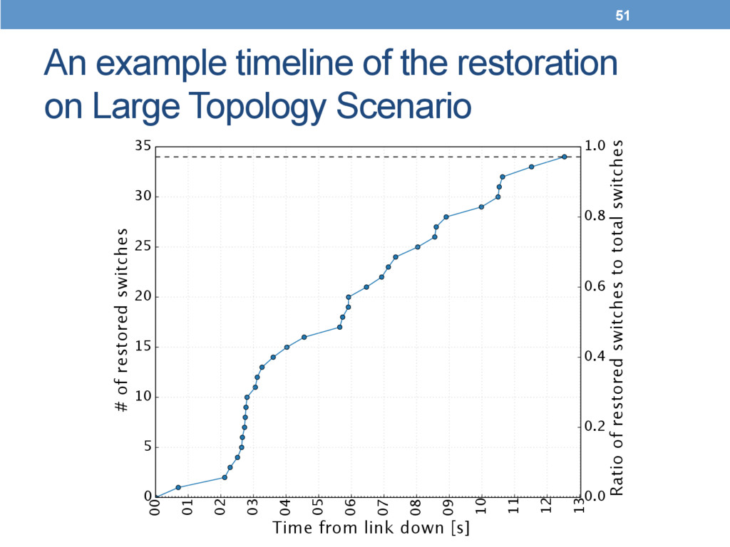 An example timeline of the restoration on Large...