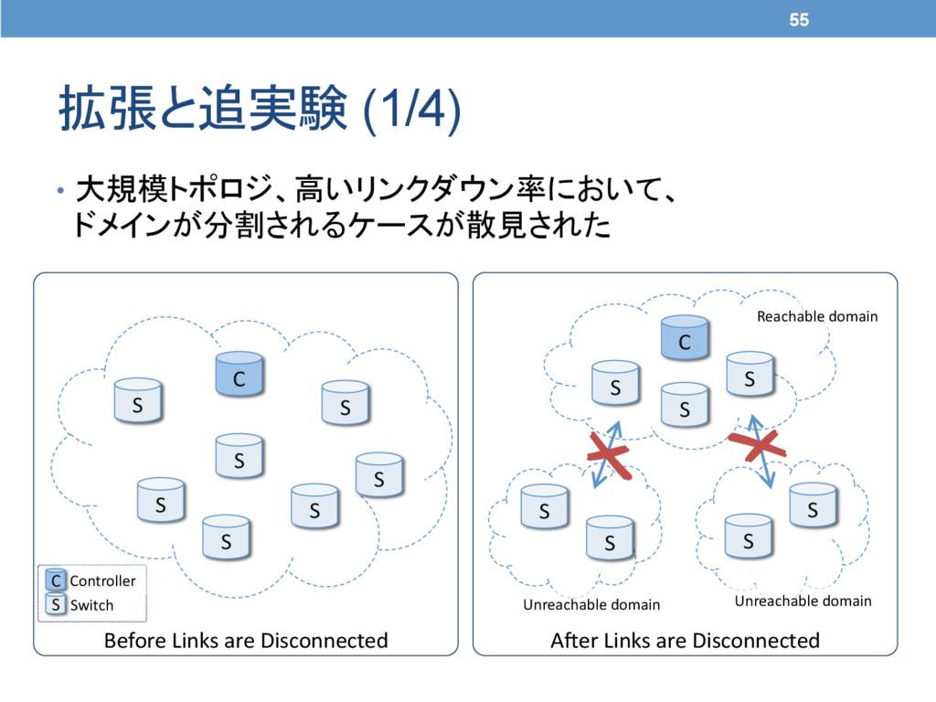 拡張と追実験 (1/4) • 大規模トポロジ、高いリンクダウン率において、 ドメインが分...