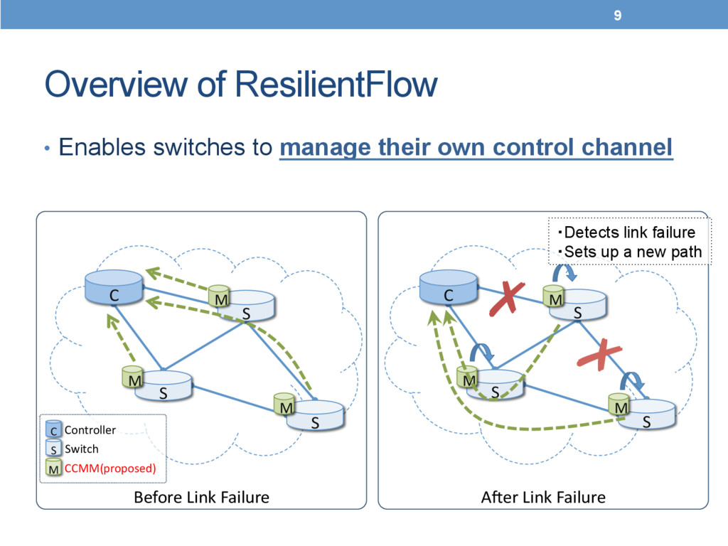 Overview of ResilientFlow	