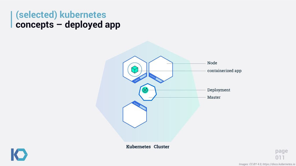 (selected) kubernetes concepts – deployed app p...