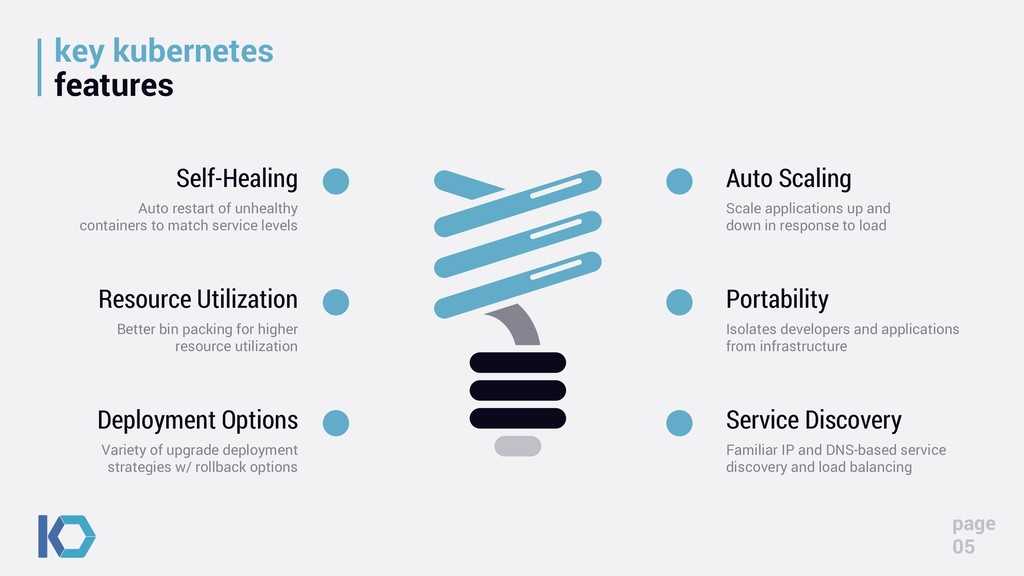 key kubernetes features page 05 Self-Healing Au...