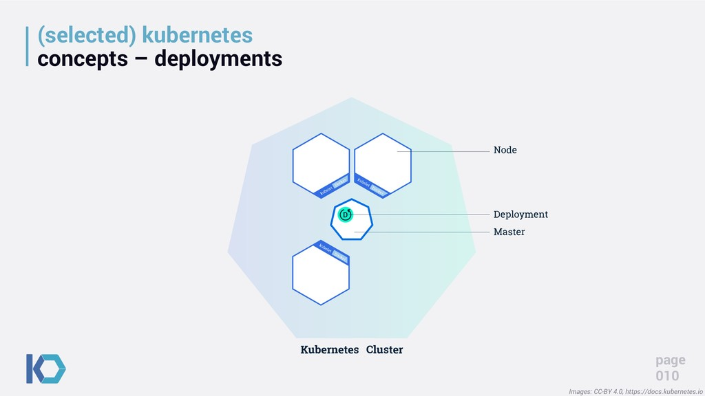 (selected) kubernetes concepts – deployments pa...