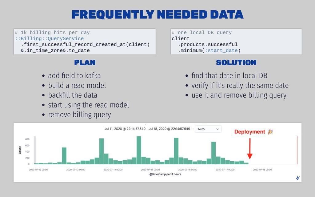PLAN PLAN add field to kafka build a read model ...