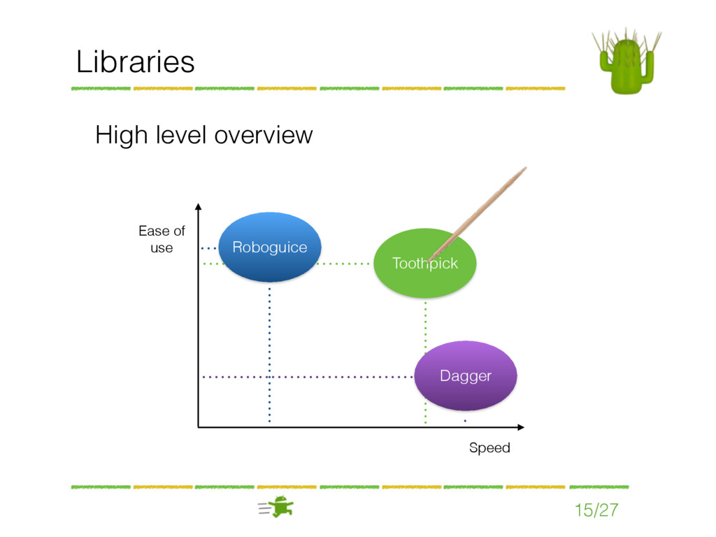 15/27 Libraries High level overview Ease of use...