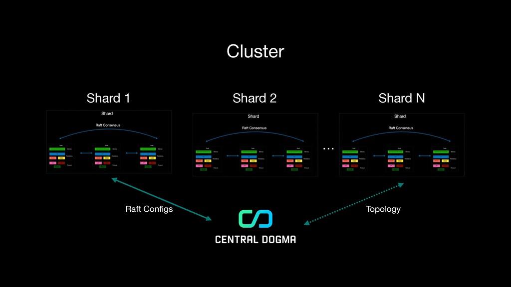 Shard 1 Shard 2 Shard N … Cluster Topology Raft...