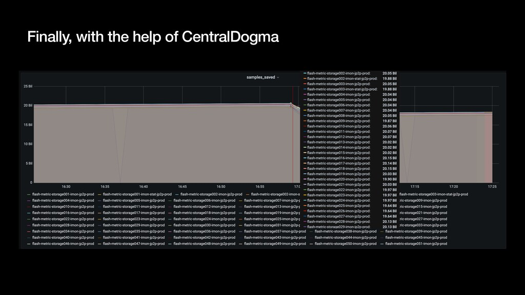 Finally, with the help of CentralDogma