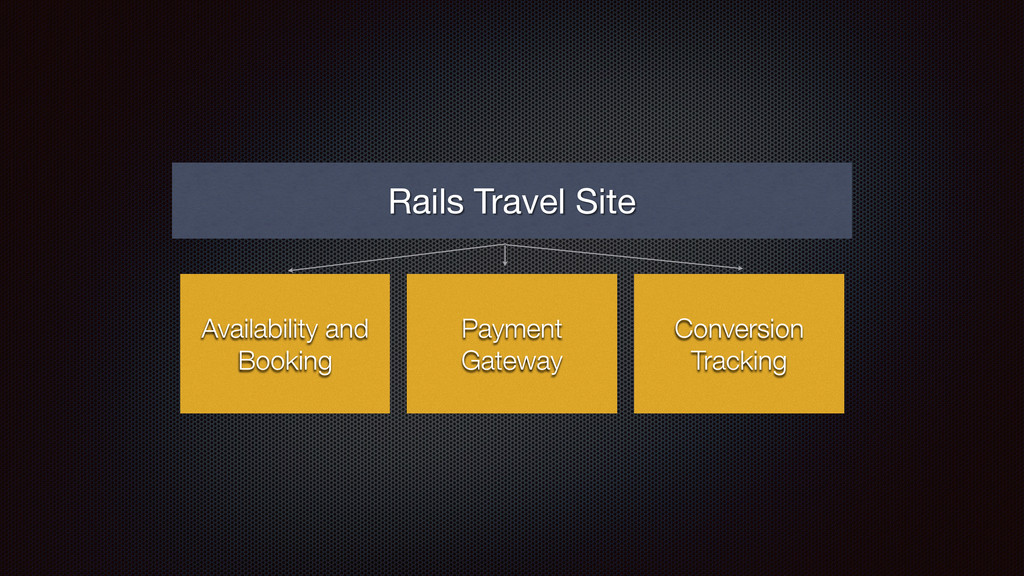 Availability and Booking Rails Travel Site Paym...