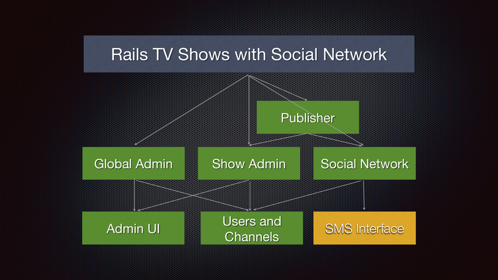 Rails TV Shows with Social Network Global Admin...