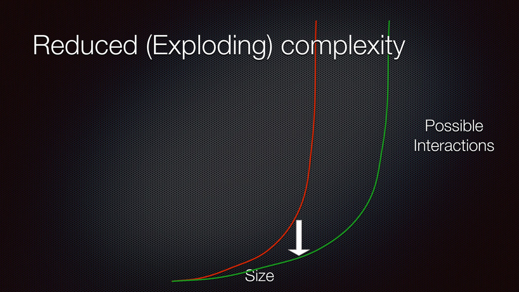 Size Possible Interactions Reduced (Exploding) ...
