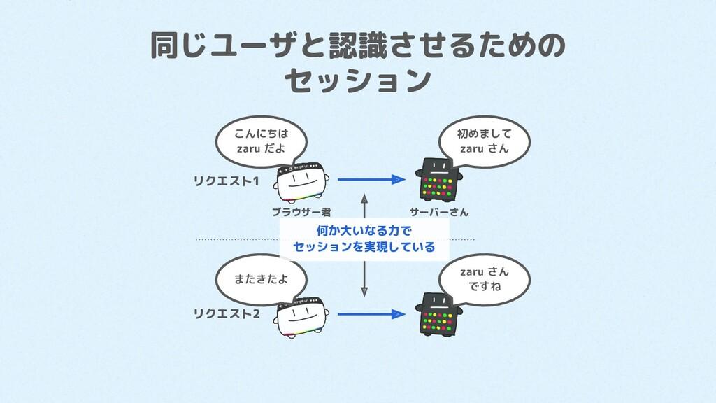 同じユーザと認識させるための セッション リクエスト1 リクエスト2 こんにちは zaru だ...