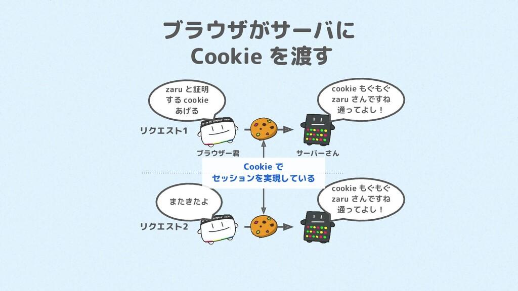 ブラウザがサーバに Cookie を渡す リクエスト1 リクエスト2 zaru と証明 する ...